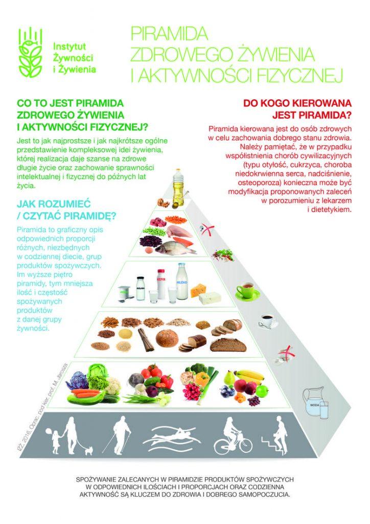 zdrowe zywienie i aktywność fizyczna